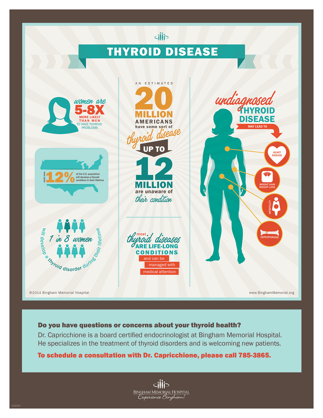 Thyroid Facts Infographic